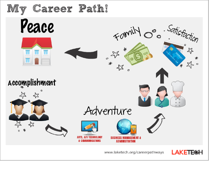 Lovely Examples Of Career] Example Career Portfolio, Top 10 Career Goal . Ideas Career Examples