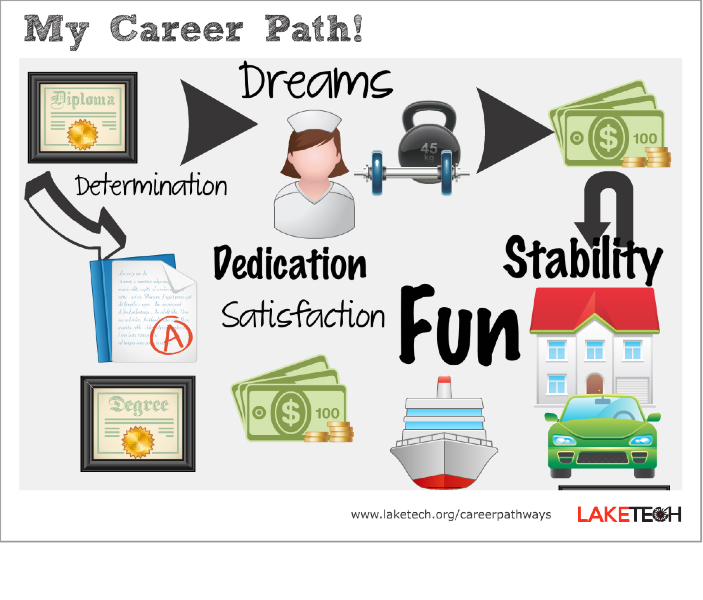 Career_pathway_3  Career Examples